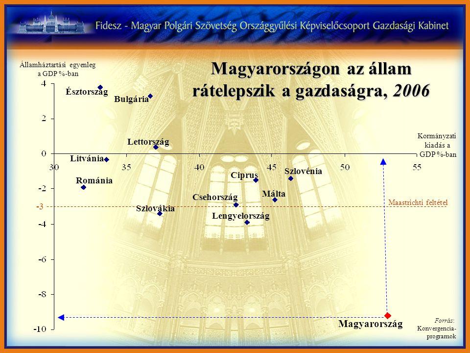 Észtország Bulgária Lettország Litvánia Románia Szlovákia Csehország Ciprus Szlovénia Málta Lengyelország Magyarország -3 Maastrichti feltétel Államháztartási egyenleg a GDP %-ban Kormányzati kiadás a GDP %-ban Magyarországon az állam rátelepszik a gazdaságra, 2006 Forrás: Konvergencia- programok