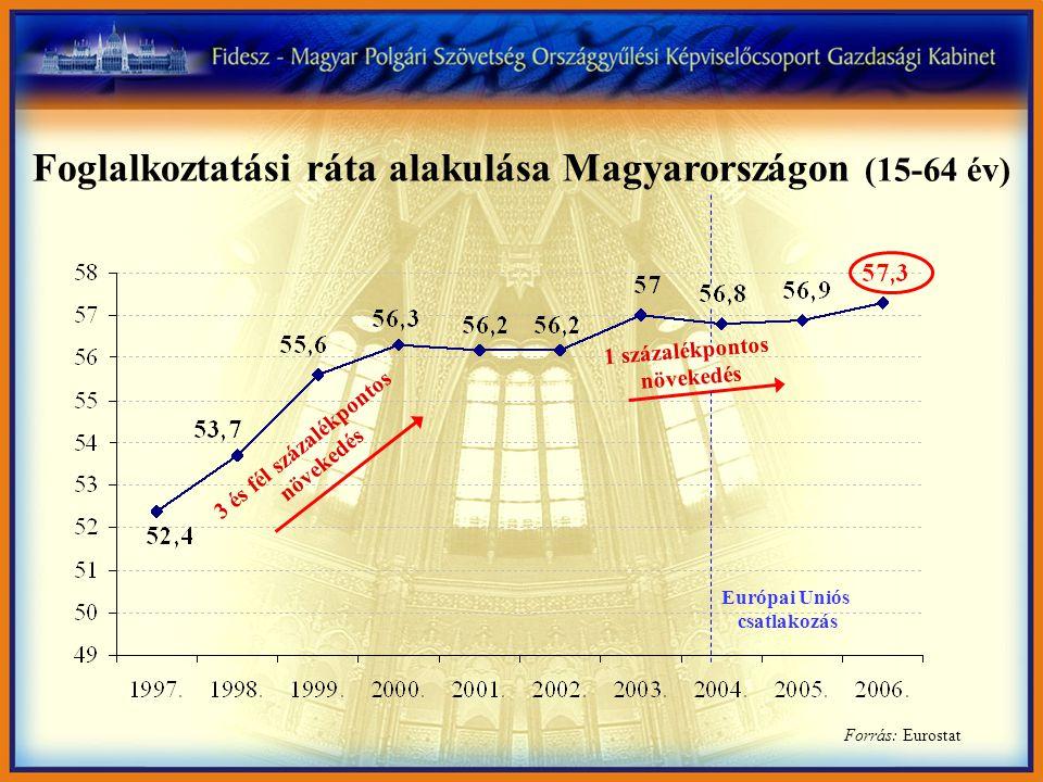 Forrás: Eurostat 3 és fél százalékpontos növekedés 1 százalékpontos növekedés Foglalkoztatási ráta alakulása Magyarországon (15-64 év) Európai Uniós csatlakozás