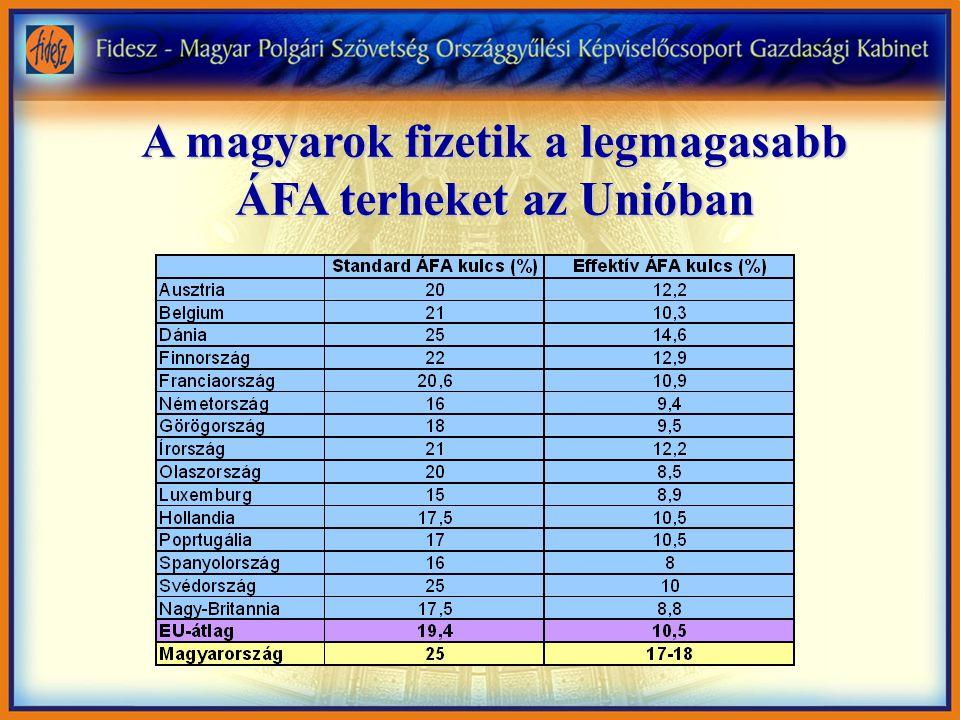 Növekvő ÁFA és SZJA terhek 4 Magyarországon az effektív ÁFA kulcs jóval magasabb, mint az Unióban alkalmazott legmagasabb kulcs 4 Az SZJA és az ÁFA módosítások együttes hatása teher növekedést jelent 4 A PM által tervezett 11 Mrd Ft-os gyógyszerár kiegészítés nem kompenzálja a gyógyszerkészítmények 5%-os ÁFA növekedését.