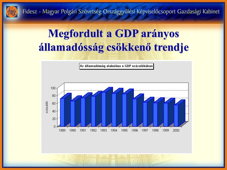 Az államadósság szintje 1998 után a GDP 60%-a alá süllyedt