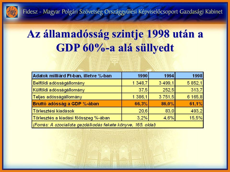 Ma drasztikusan nő az államadósság (Forrás: 2002 december – 2003 július: PM monitoring, utána: extrapoláció)