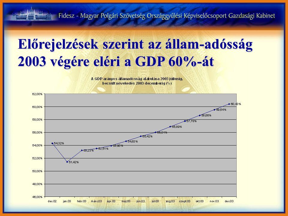 Előrejelzések szerint az állam-adósság 2003 végére eléri a GDP 60%-át