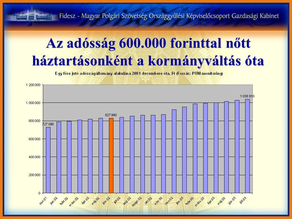Az adósság 600.000 forinttal nőtt háztartásonként a kormányváltás óta