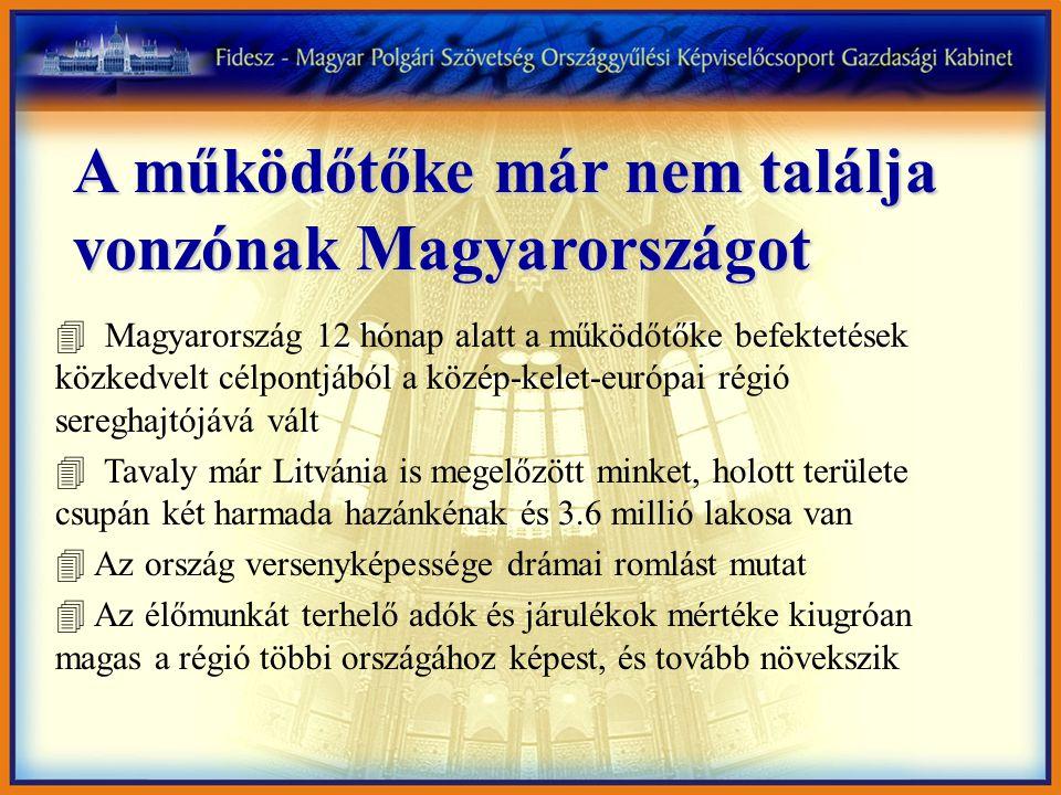 A működőtőke már nem találja vonzónak Magyarországot 4 Magyarország 12 hónap alatt a működőtőke befektetések közkedvelt célpontjából a közép-kelet-eur