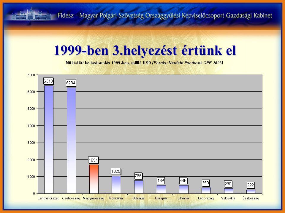 1999-ben 3.helyezést értünk el