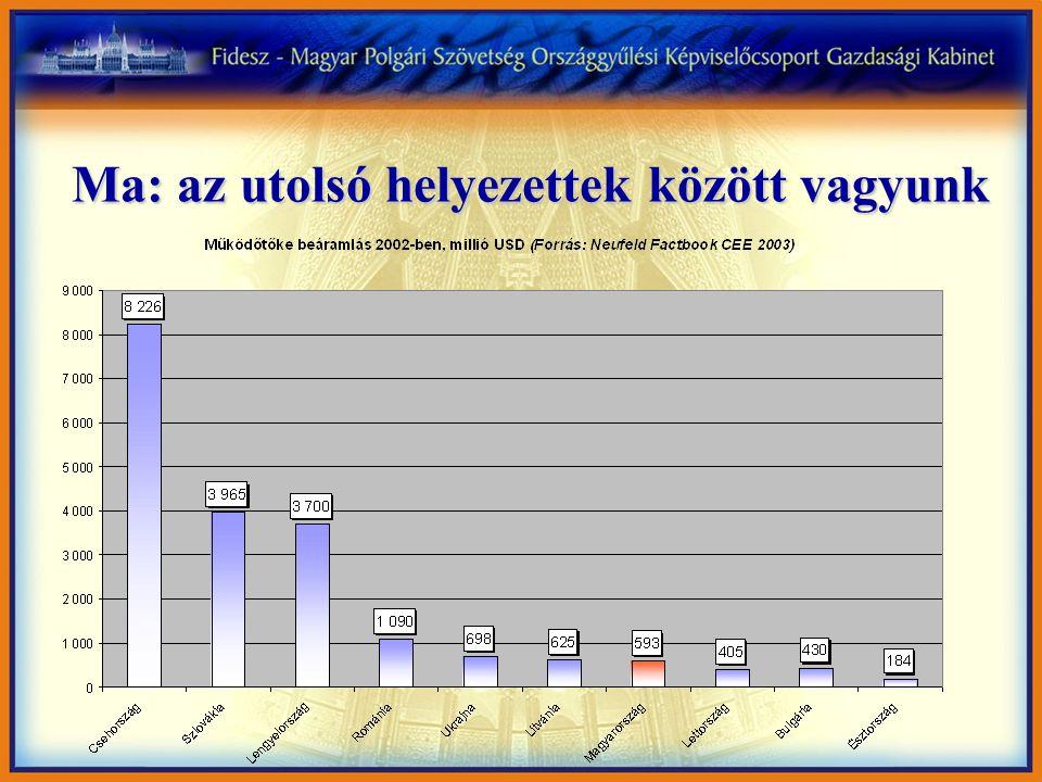 1999-ben a tőke 9,5%-a hozzánk érkezett