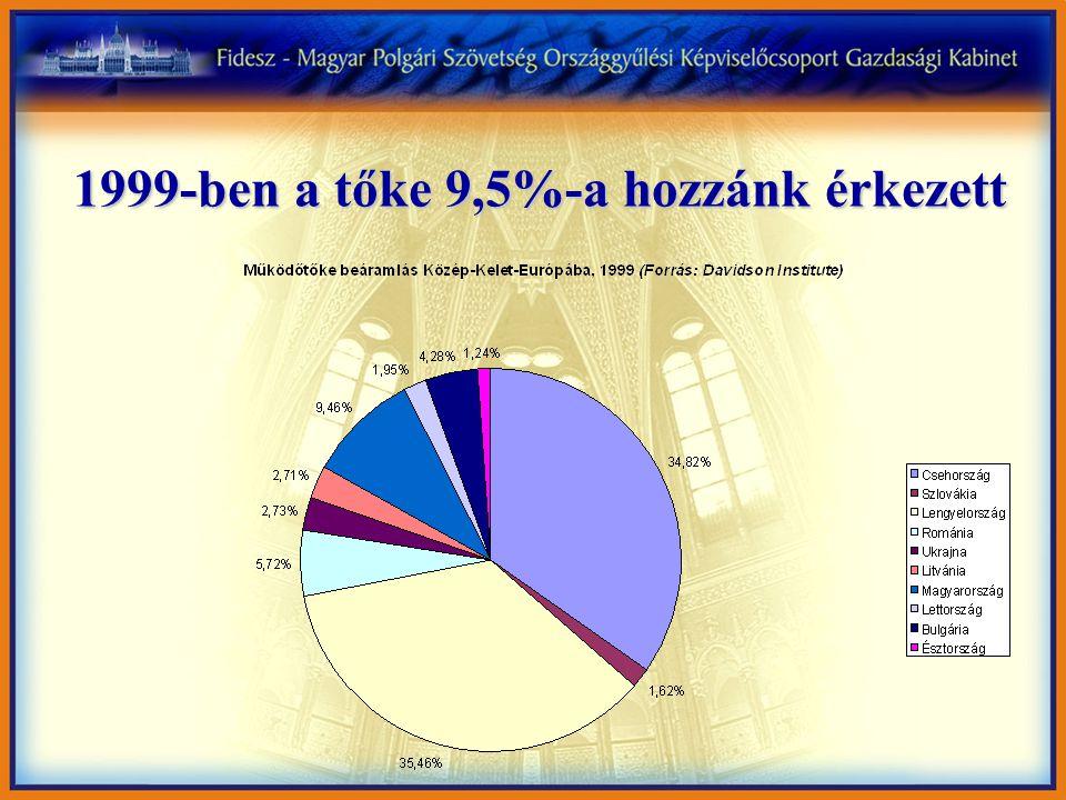 2002-ben a tőke 3 %-a érkezett hozzánk (ma semmi sem érkezik)