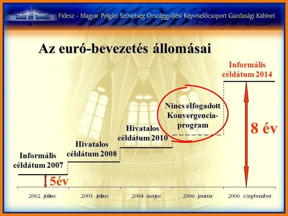 Informális céldátum 2007 Hivatalos céldátum 2008 Hivatalos céldátum 2010 Nincs elfogadott Konvergencia- program Informális céldátum 2014 Az euró-bevezetés állomásai 5év 8 év