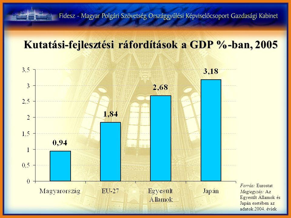 Kutatási-fejlesztési ráfordítások a GDP %-ban, 2005 Forrás: Eurostat Megjegyzés: Az Egyesült Államok és Japán esetében az adatok 2004. éviek