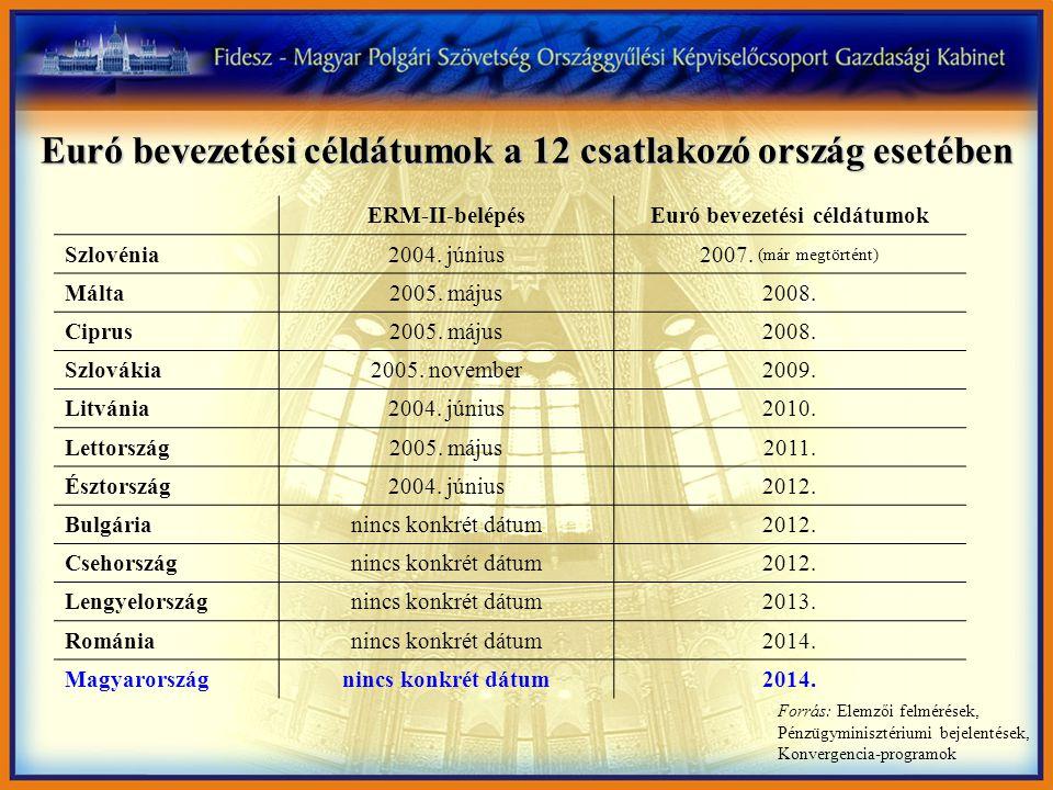 Euró bevezetési céldátumok a 12 csatlakozó ország esetében ERM-II-belépésEuró bevezetési céldátumok Szlovénia2004. június2007. (már megtörtént) Málta2
