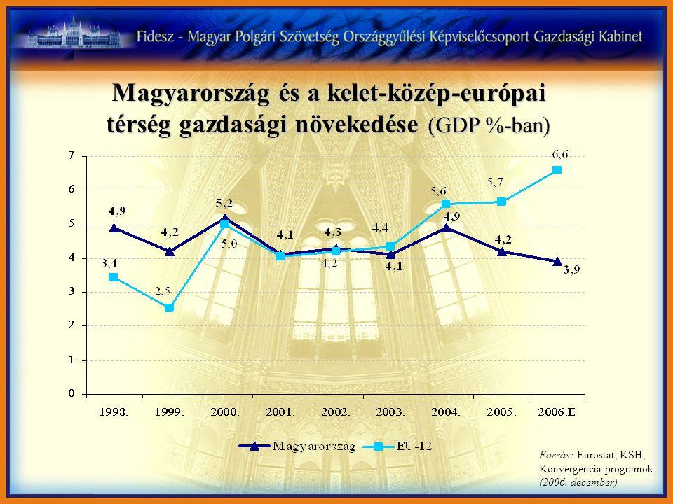 Magyarország és a kelet-közép-európai térség gazdasági növekedése (GDP %-ban) Forrás: Eurostat, KSH, Konvergencia-programok (2006. december)