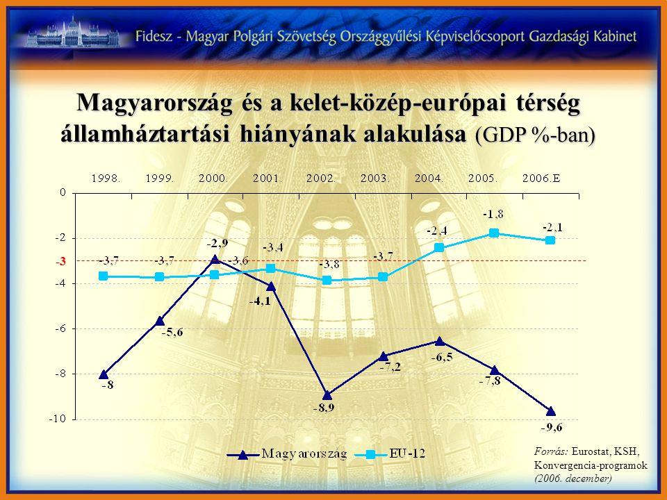 Forrás: Eurostat, KSH, Konvergencia-programok (2006. december) Magyarország és a kelet-közép-európai térség államháztartási hiányának alakulása (GDP %