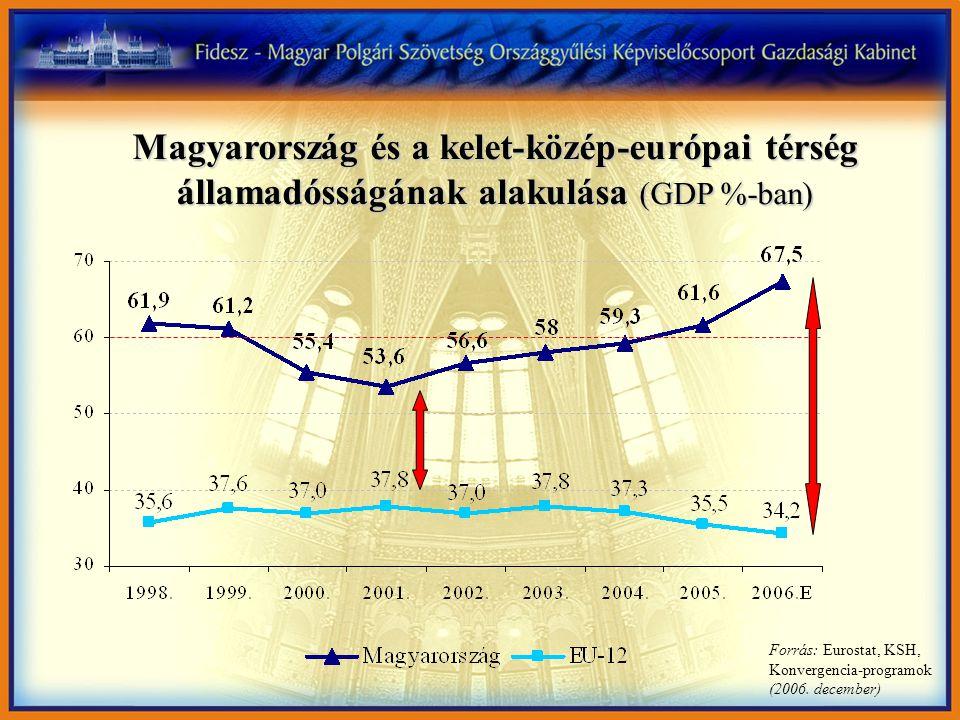 Magyarország és a kelet-közép-európai térség államadósságának alakulása (GDP %-ban) Forrás: Eurostat, KSH, Konvergencia-programok (2006. december)