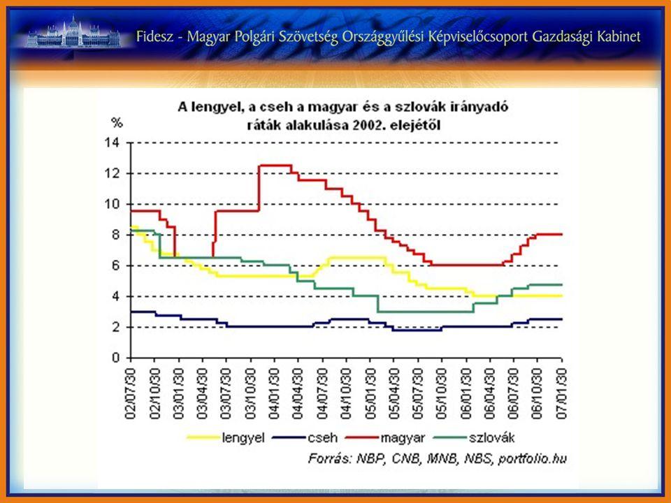 Magyarország és a kelet-közép-európai térség munkanélküliségi rátájának alakulása Forrás: KSH, Konvergencia-programok (2006.
