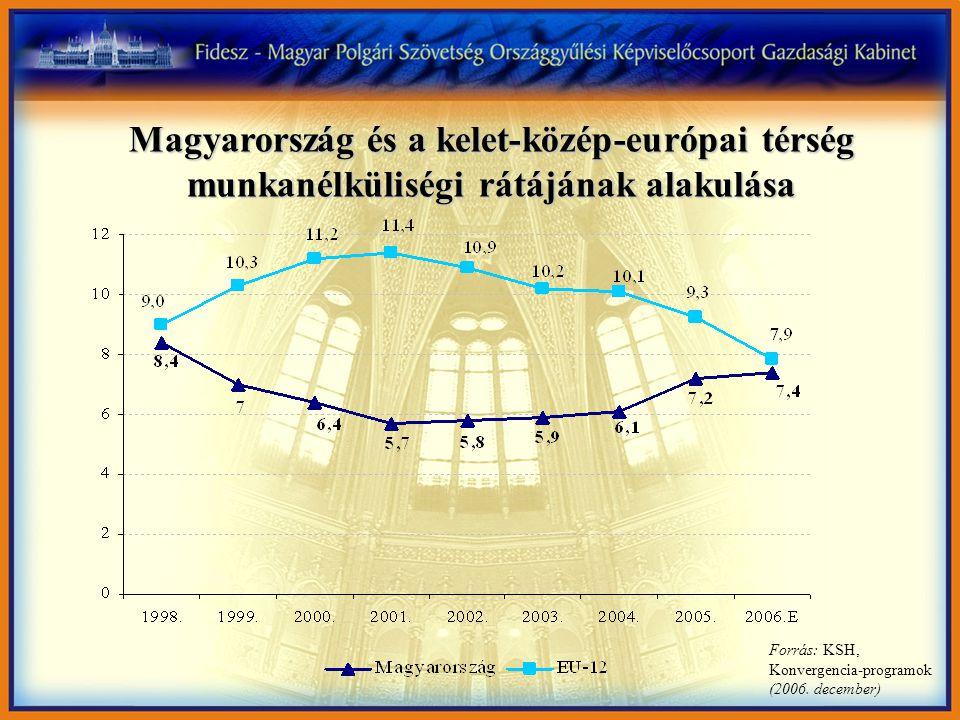 Magyarország és a kelet-közép-európai térség munkanélküliségi rátájának alakulása Forrás: KSH, Konvergencia-programok (2006. december)