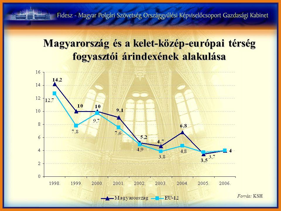 Magyarország és a kelet-közép-európai térség fogyasztói árindexének alakulása Forrás: KSH