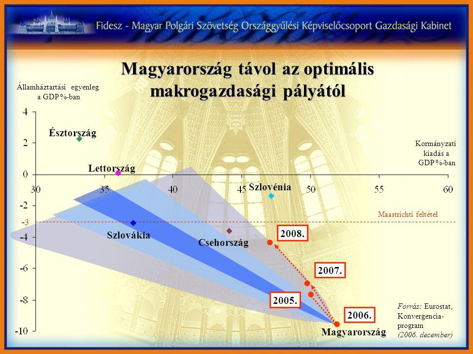 Magyarország 2008-ra érheti el azt az államháztartási hiányszintet, amely 2001-ben egyszer már teljesült Magyarország felzárkózása a csatlakozó országok 2005.