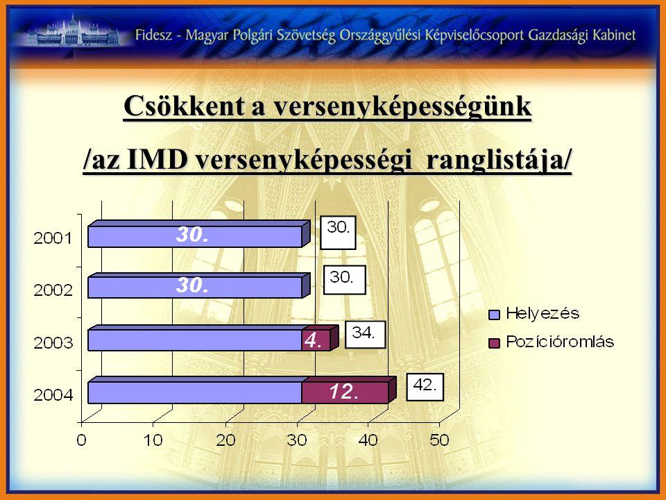 Csökkent a versenyképességünk /az IMD versenyképességi ranglistája/
