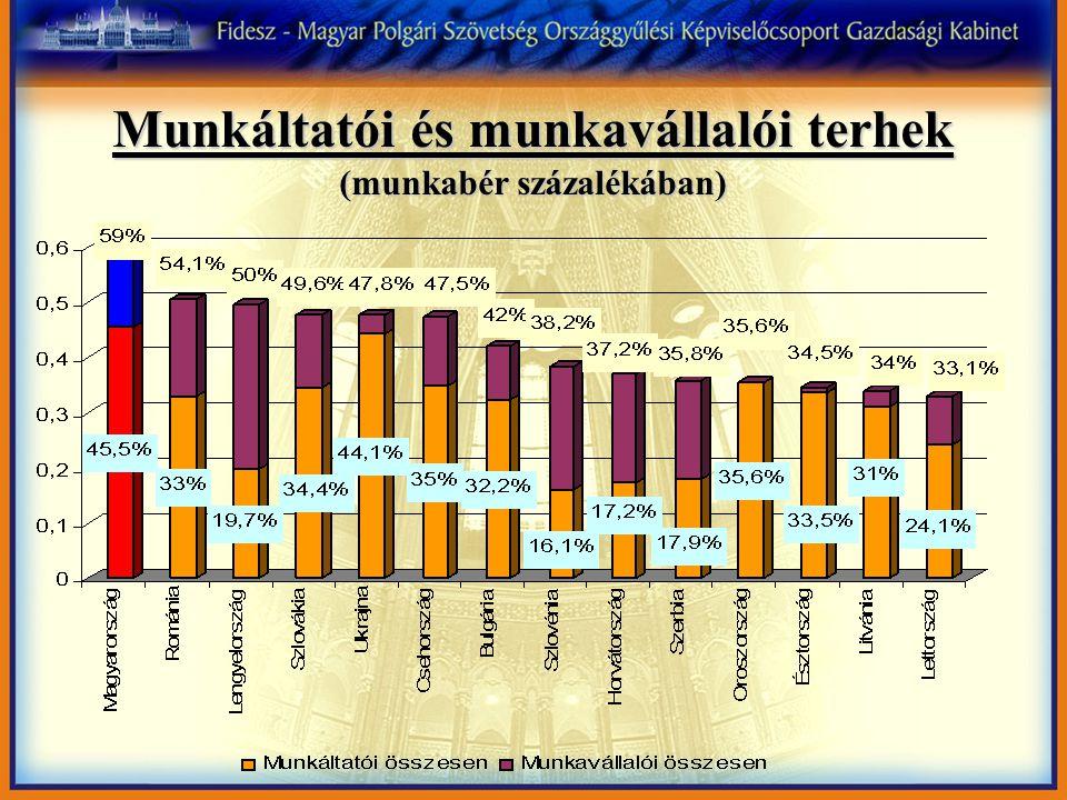 Munkáltatói és munkavállalói terhek (munkabér százalékában)