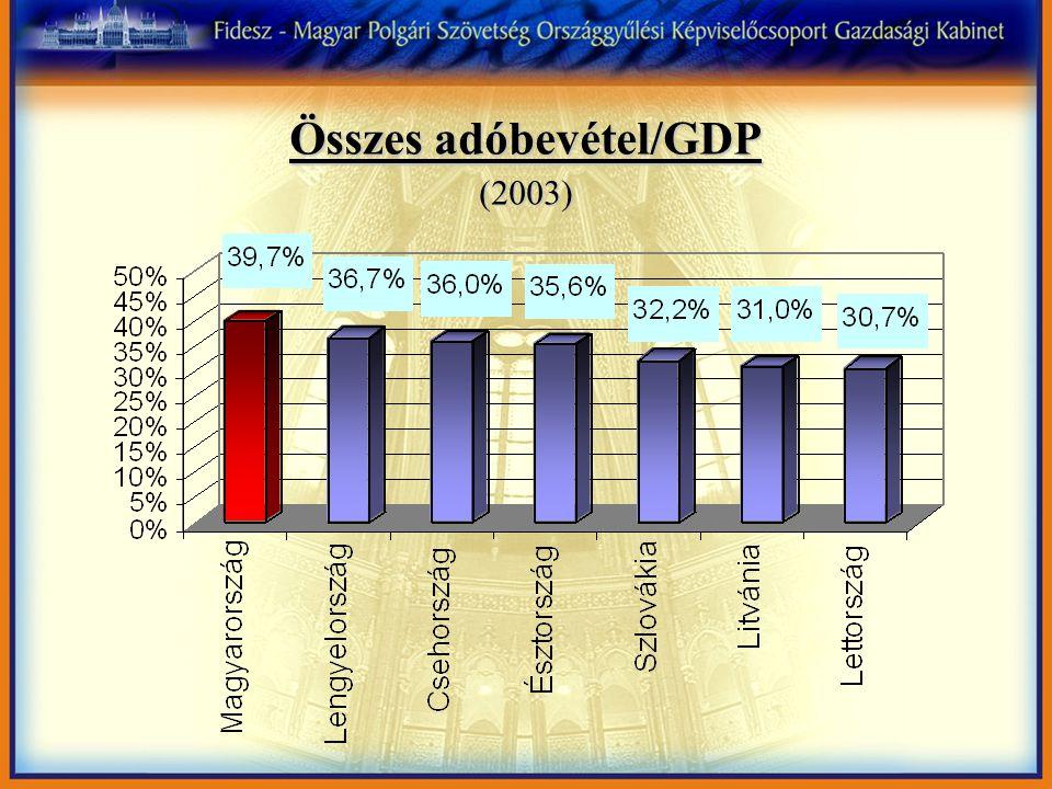 Összes adóbevétel/GDP (2003)