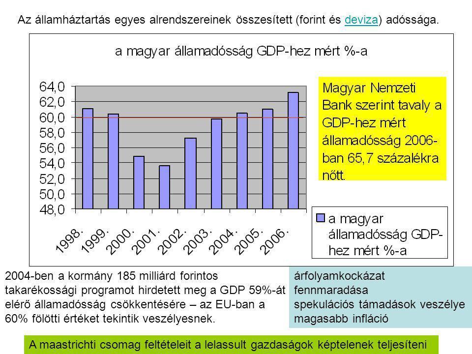 2004-ben a kormány 185 milliárd forintos takarékossági programot hirdetett meg a GDP 59%-át elérő államadósság csökkentésére – az EU-ban a 60% fölötti értéket tekintik veszélyesnek.
