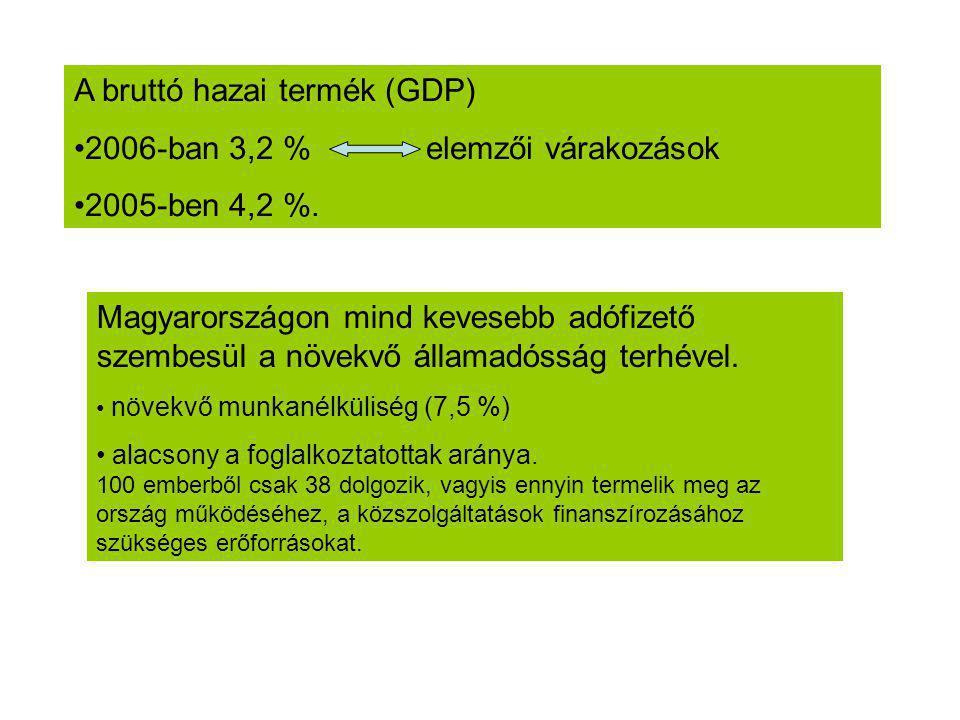 A bruttó hazai termék (GDP) 2006-ban 3,2 % elemzői várakozások 2005-ben 4,2 %. Magyarországon mind kevesebb adófizető szembesül a növekvő államadósság
