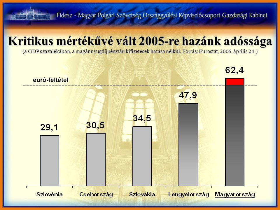 Kritikus mértékűvé vált 2005-re hazánk adóssága (a GDP százalékában, a magánnyugdíjpénztári kifizetések hatása nélkül, Forrás: Eurostat, 2006.