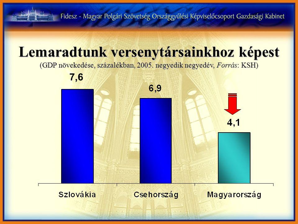 Lemaradtunk versenytársainkhoz képest (GDP növekedése, százalékban, 2005.