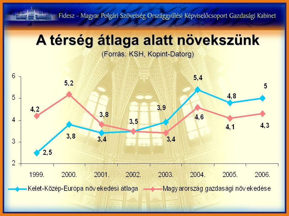 7,7% Veszélyzónába jutottunk! (munkanélküliségi ráta, 2002-es kormányváltás óta, százalék)