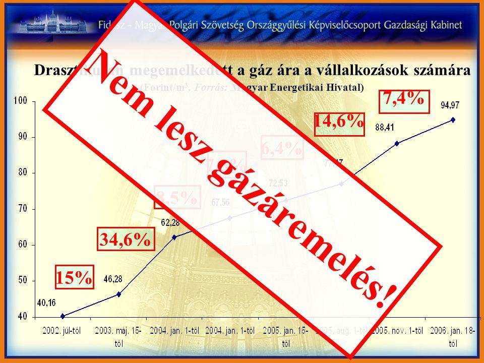 Drasztikusan megemelkedett a gáz ára a vállalkozások számára (Forint/m 3, Forrás: Magyar Energetikai Hivatal) 15% 34,6% 8,5% 7,3% 6,4% 14,6% 7,4% Nem
