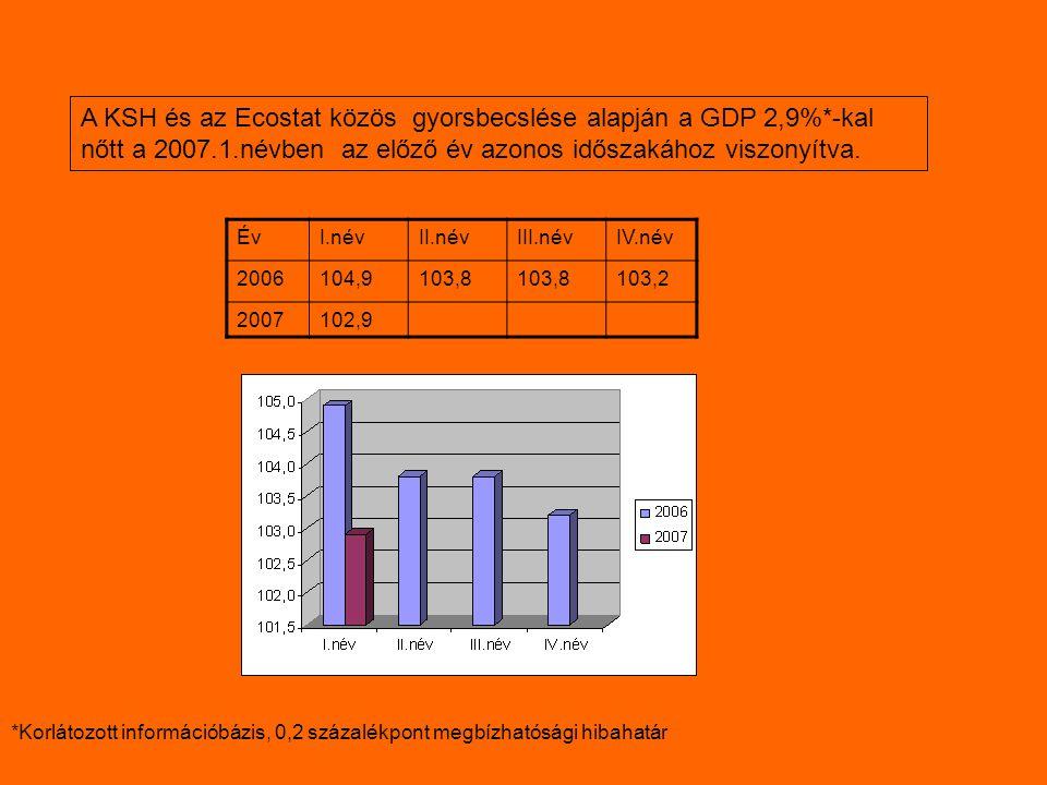 A KSH és az Ecostat közös gyorsbecslése alapján a GDP 2,9%*-kal nőtt a 2007.1.névben az előző év azonos időszakához viszonyítva.