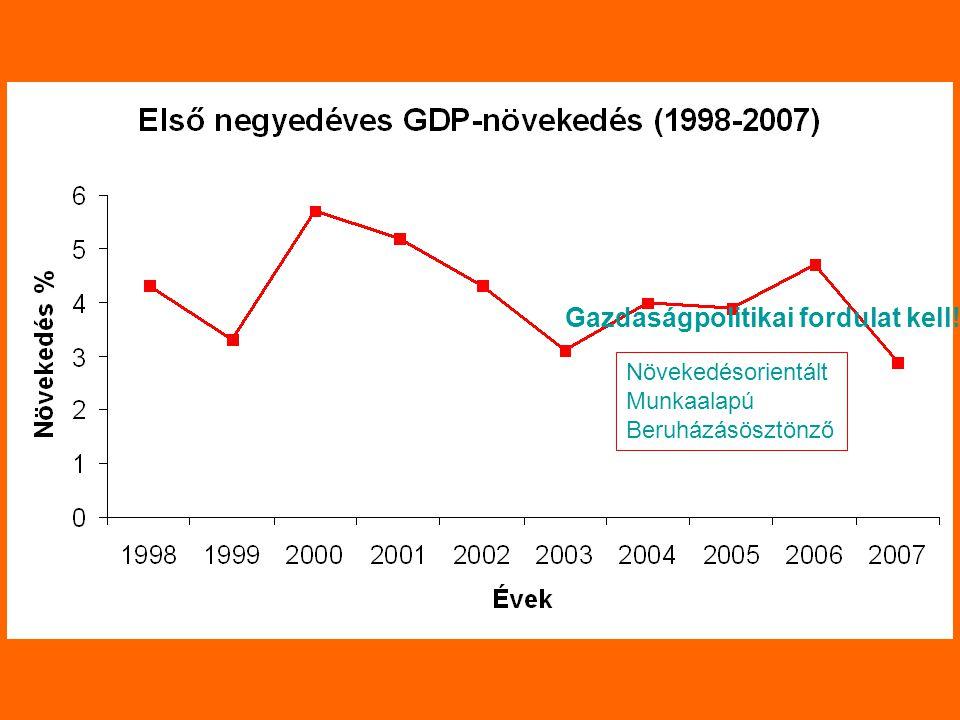 Gazdaságpolitikai fordulat kell! Növekedésorientált Munkaalapú Beruházásösztönző