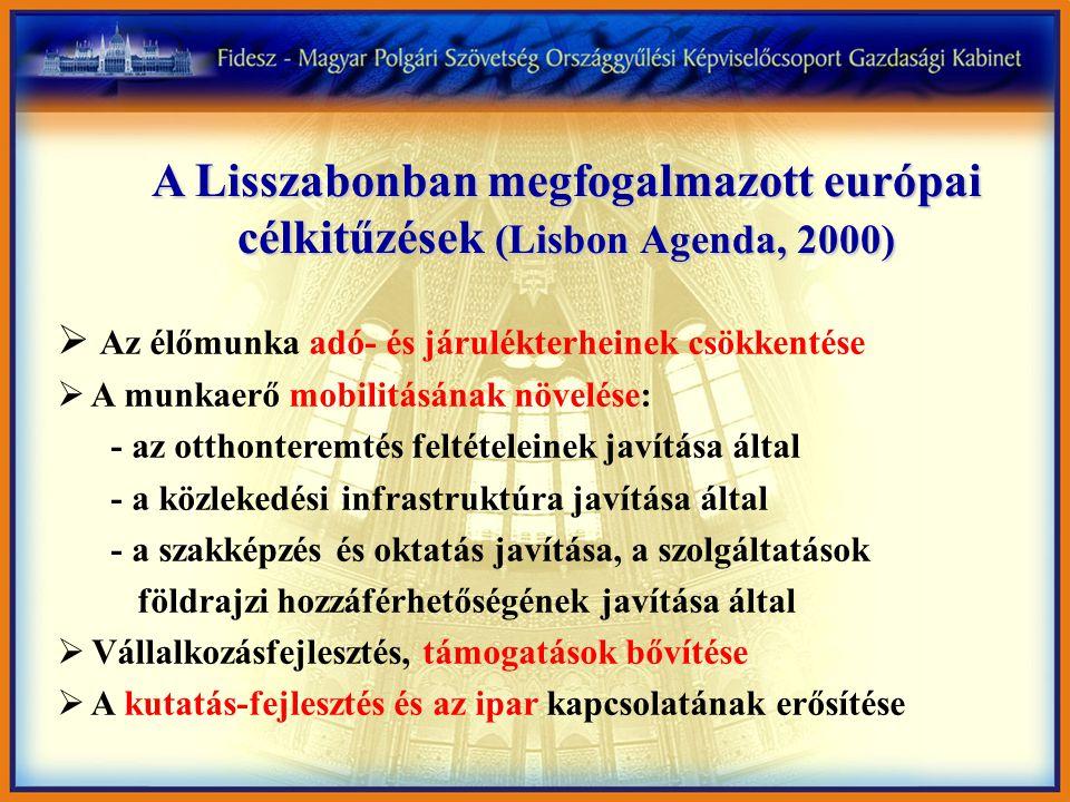 A Lisszabonban megfogalmazott európai célkitűzések (Lisbon Agenda, 2000)  Az élőmunka adó- és járulékterheinek csökkentése  A munkaerő mobilitásának növelése: - az otthonteremtés feltételeinek javítása által - a közlekedési infrastruktúra javítása által - a szakképzés és oktatás javítása, a szolgáltatások földrajzi hozzáférhetőségének javítása által  Vállalkozásfejlesztés, támogatások bővítése  A kutatás-fejlesztés és az ipar kapcsolatának erősítése