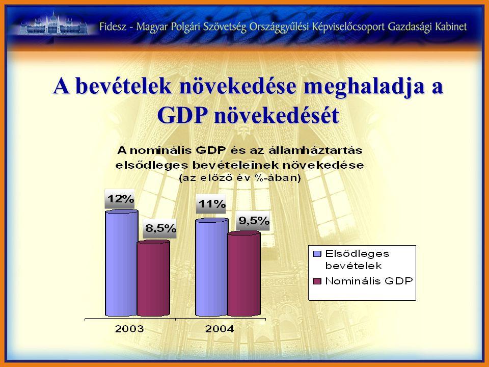 A bevételek növekedése meghaladja a GDP növekedését