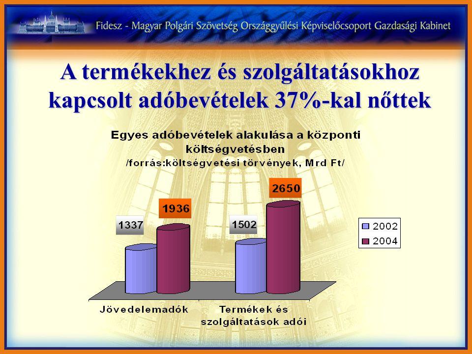 A termékekhez és szolgáltatásokhoz kapcsolt adóbevételek 37%-kal nőttek