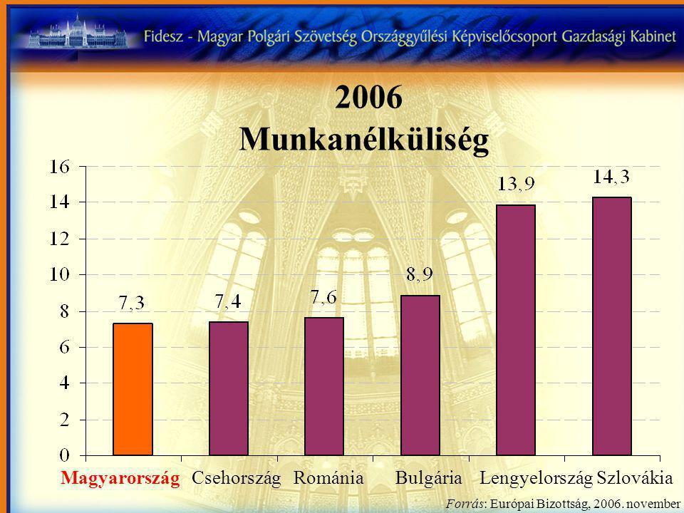 Magyarország Csehország Románia Bulgária Lengyelország Szlovákia Forrás: Európai Bizottság, 2006.