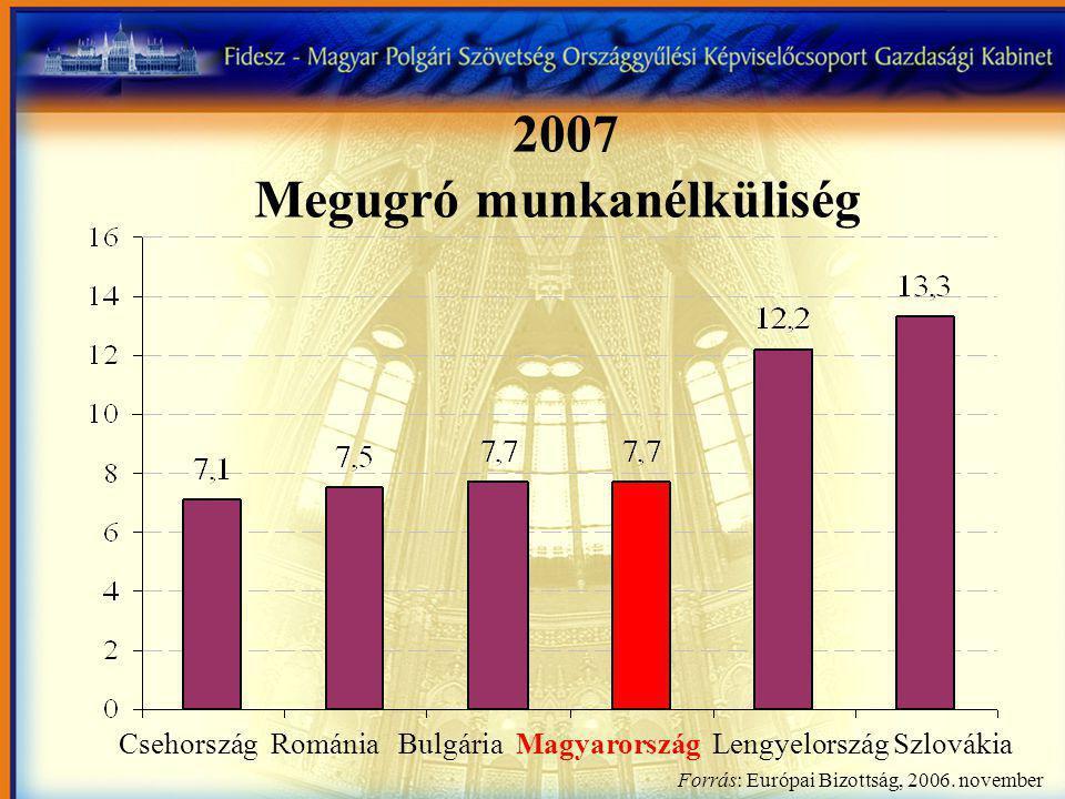 Csehország Románia Bulgária Magyarország Lengyelország Szlovákia 2007 Megugró munkanélküliség Forrás: Európai Bizottság, 2006.