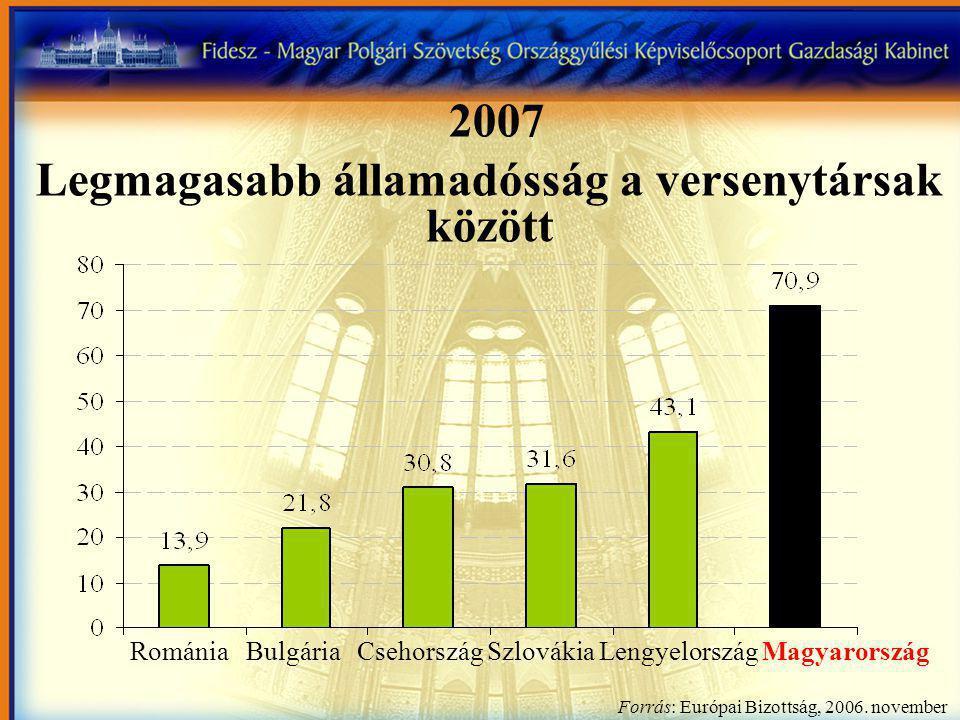 Románia Bulgária Csehország Szlovákia Lengyelország Magyarország Forrás: Európai Bizottság, 2006.