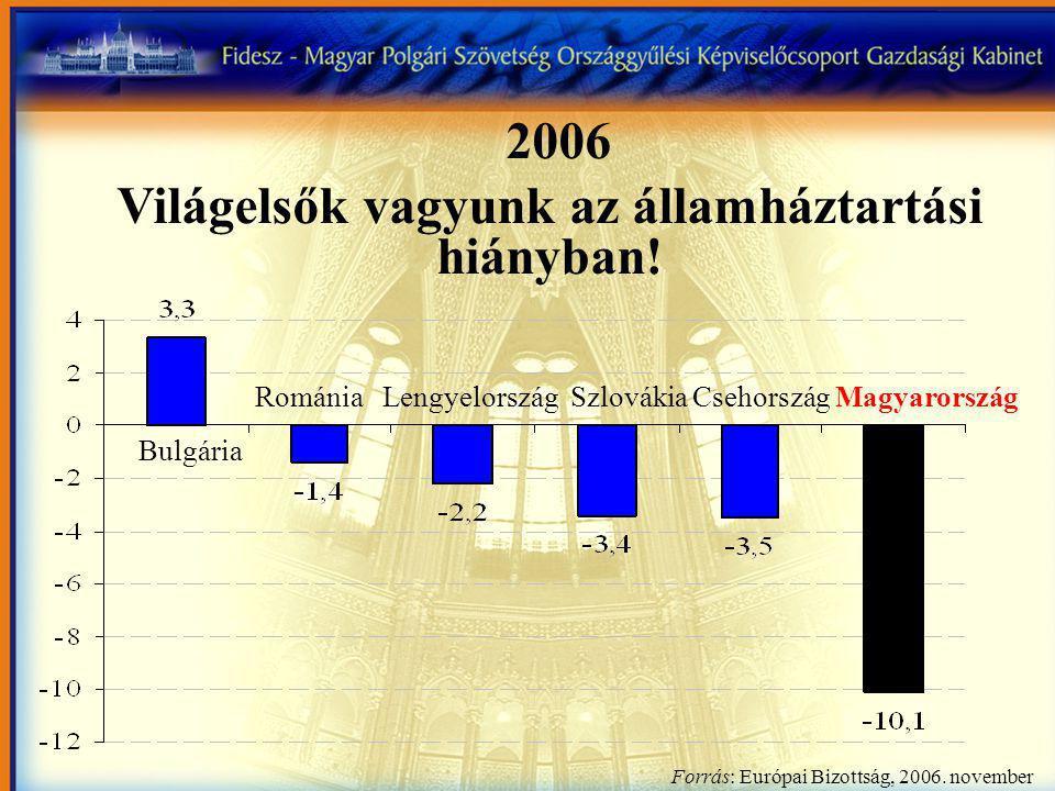 Románia Lengyelország Szlovákia Csehország Magyarország Bulgária Forrás: Európai Bizottság, 2006.