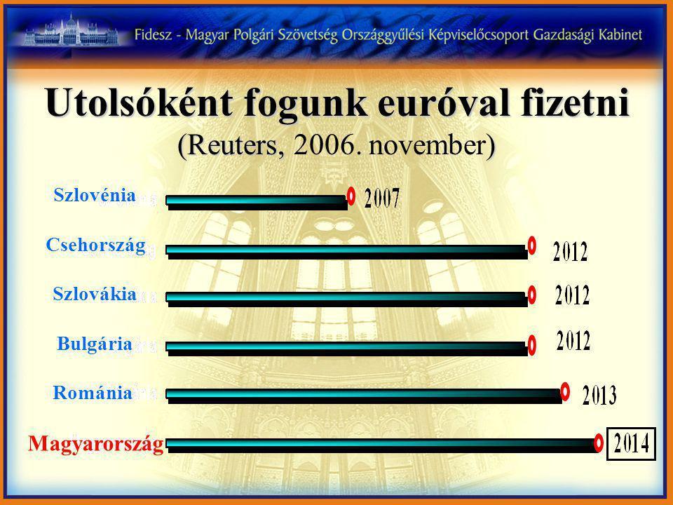 Szlovénia Csehország Szlovákia Bulgária Románia Magyarország Utolsóként fogunk euróval fizetni (Reuters, ) Utolsóként fogunk euróval fizetni (Reuters, 2006.
