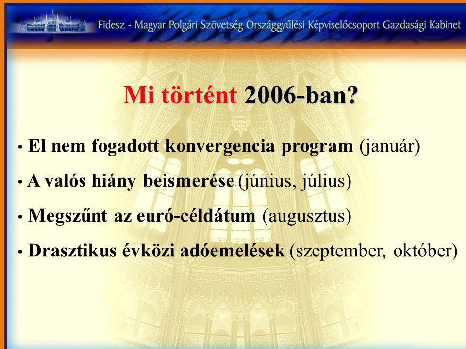 El nem fogadott konvergencia program (január) A valós hiány beismerése (június, július) Megszűnt az euró-céldátum (augusztus) Drasztikus évközi adóemelések (szeptember, október) Mi történt 2006-ban