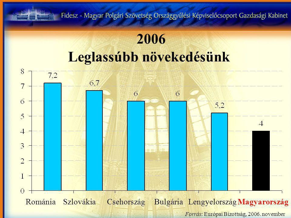 2006 Leglassúbb növekedésünk Románia Szlovákia Csehország Bulgária Lengyelország Magyarország Forrás: Európai Bizottság, 2006.