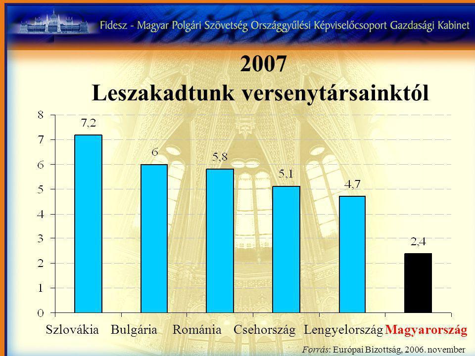 Szlovákia Bulgária Románia Csehország Lengyelország Magyarország Forrás: Európai Bizottság, 2006.