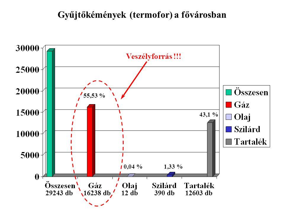 Gyűjtőkémények (termofor) a fővárosban 1,33 %0,04 % 55,53 % 43,1 % 29243 db16238 db12 db390 db12603 db Veszélyforrás !!!