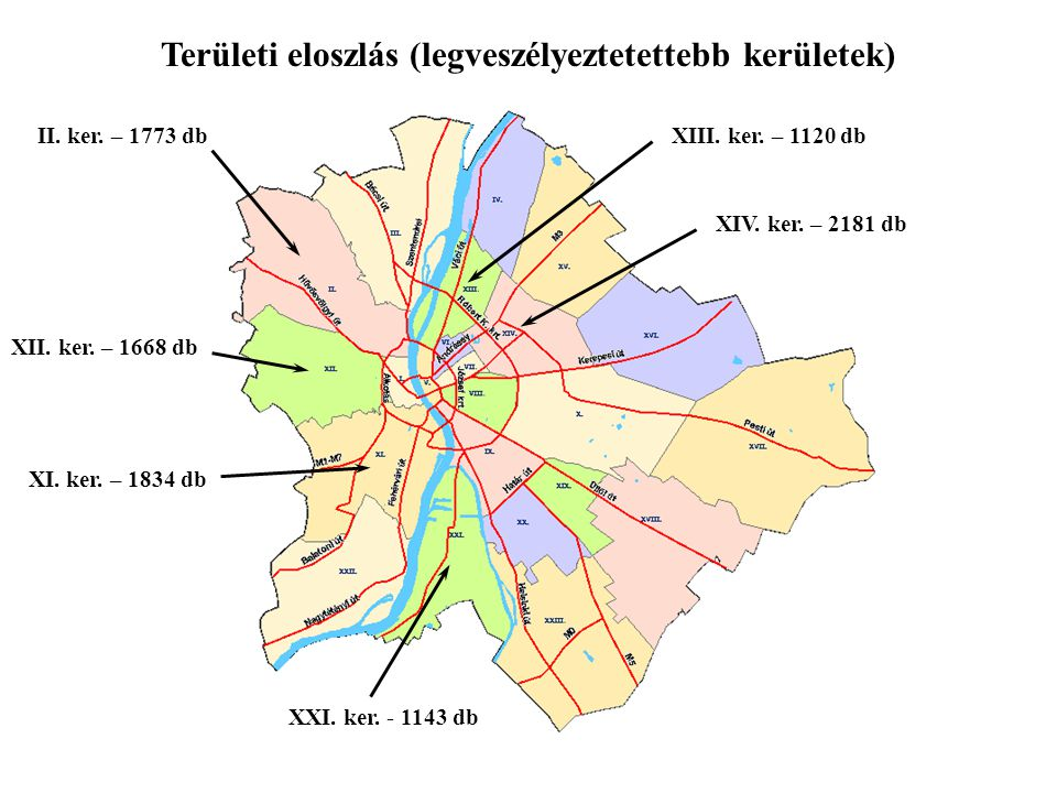 Területi eloszlás (legveszélyeztetettebb kerületek) XXI. ker. - 1143 db XIV. ker. – 2181 db XII. ker. – 1668 db XI. ker. – 1834 db XIII. ker. – 1120 d