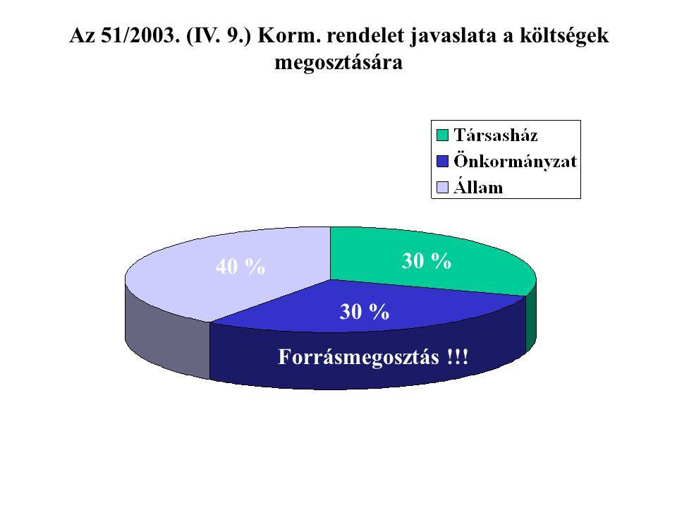 Az 51/2003. (IV. 9.) Korm. rendelet javaslata a költségek megosztására 30 % 40 % Forrásmegosztás !!!