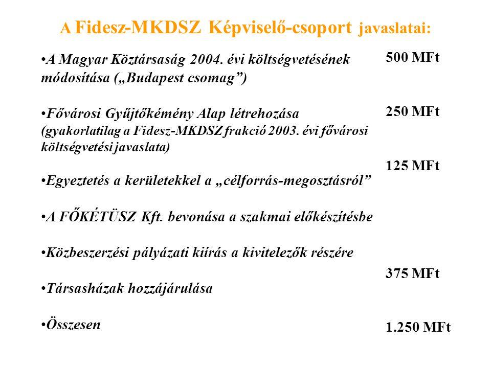 """A Fidesz-MKDSZ Képviselő-csoport javaslatai: A Magyar Köztársaság 2004. évi költségvetésének módosítása (""""Budapest csomag"""") Fővárosi Gyűjtőkémény Alap"""
