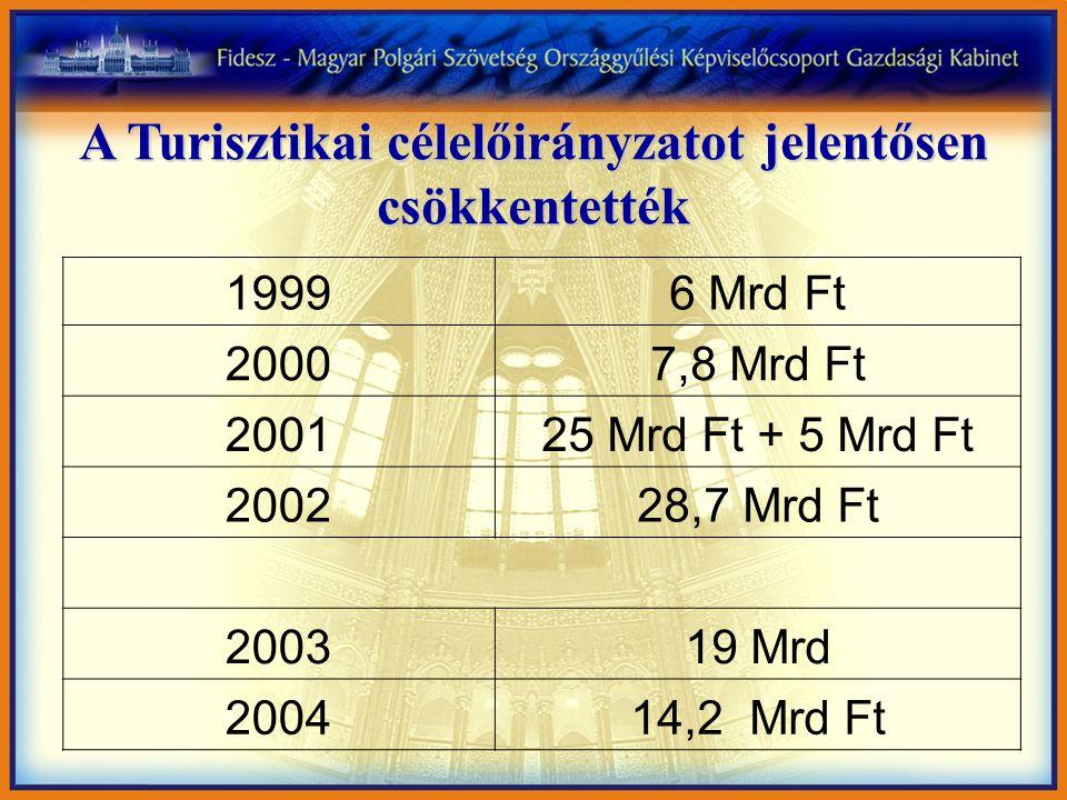 A Turisztikai célelőirányzatot jelentősen csökkentették 19996 Mrd Ft 20007,8 Mrd Ft 200125 Mrd Ft + 5 Mrd Ft 200228,7 Mrd Ft 200319 Mrd 200414,2 Mrd Ft