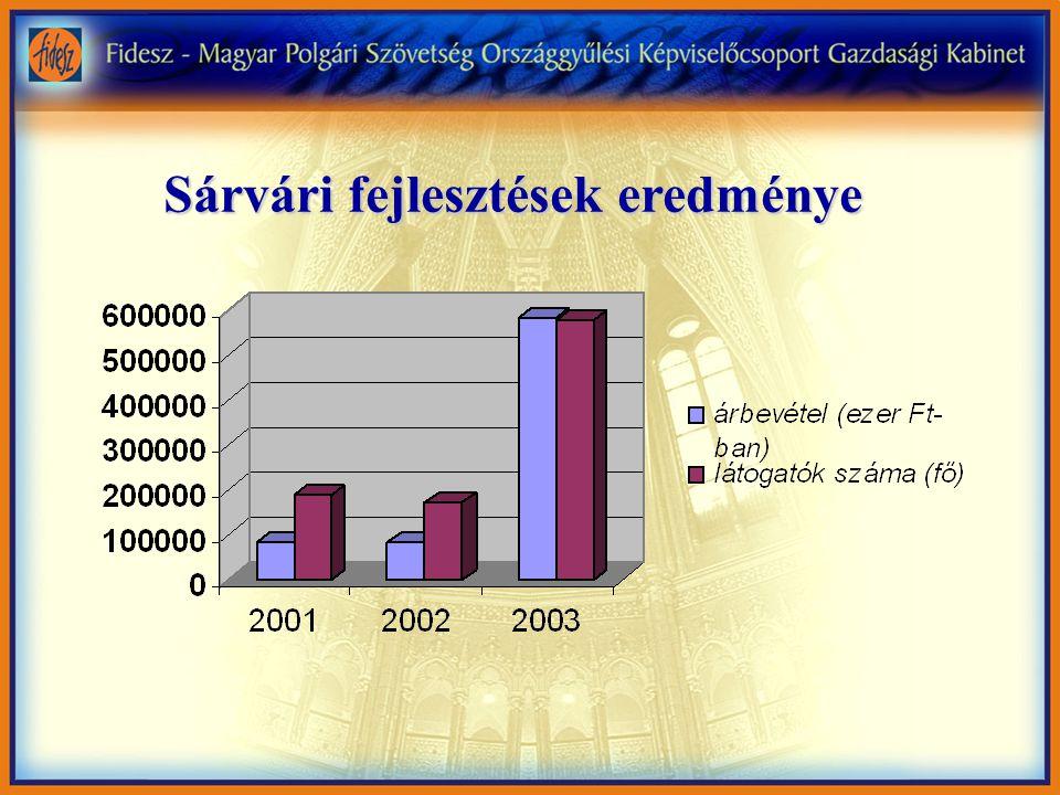 Sárvári fejlesztések eredménye