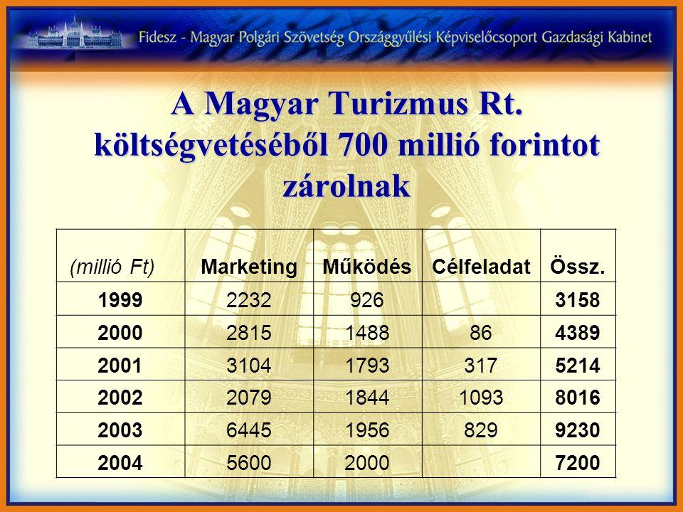 A Magyar Turizmus Rt.